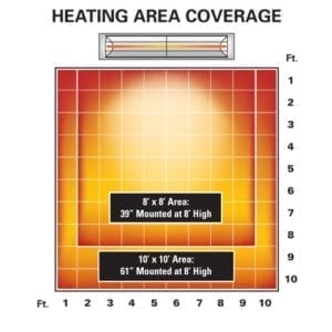 Electric Radiant Heater Area Coverage